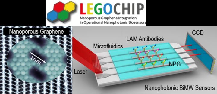 Financiación para el proyecto LEGOCHIP para desarrollar un sensor de laboratorio en un chip basado en grafeno nanoporoso