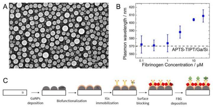 Nanopartículas de galio para la detección de enfermedades