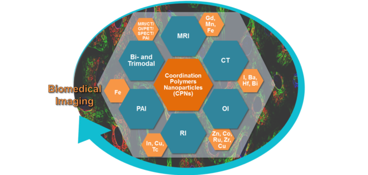 Avances y retos del uso de nanoparticulas de polimeros de coordinación en bioimagen